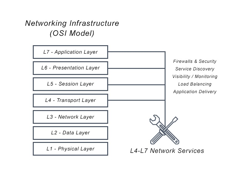 Points to consider When Assessing Your Network